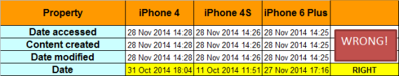 Comparison of standard dates with Date Taken date.